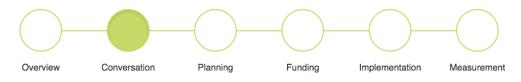 diagram_process-conversation